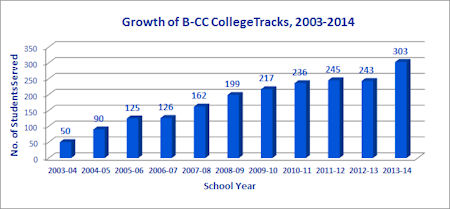 Growth of B-CC CollegeTracks