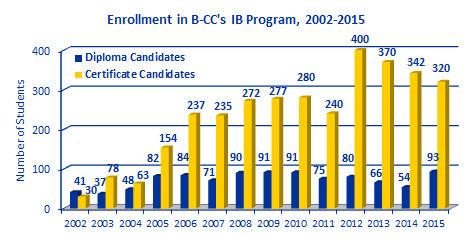 IB-enrollment-2014