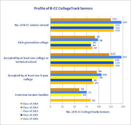 CollegeTracks Senior Profile