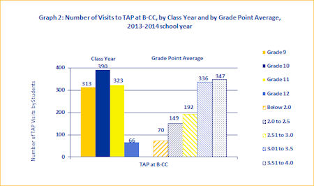 TAP at B-CC Visits by Grade Level and GPA