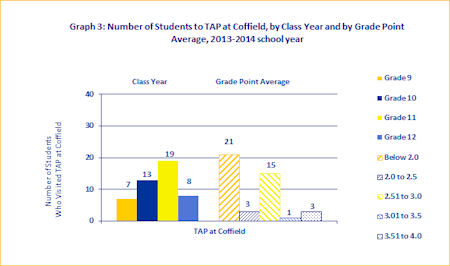 TAP at Coffield by Grade Level and GPA