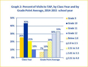 TAP Visits by Class Year and by GPAs