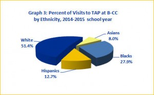 TAP Visits by Ethnicity