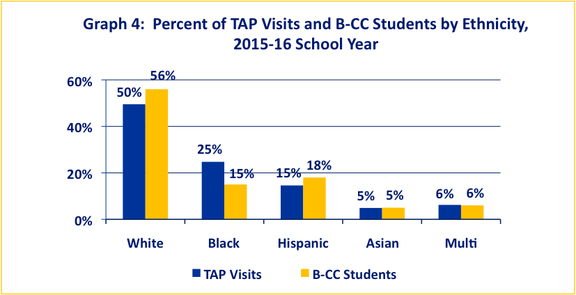 TAP Visits and B-CC Students by Ethnicity 2015-16