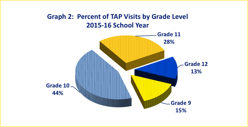 TAP Visits by Grade Level 2015-16