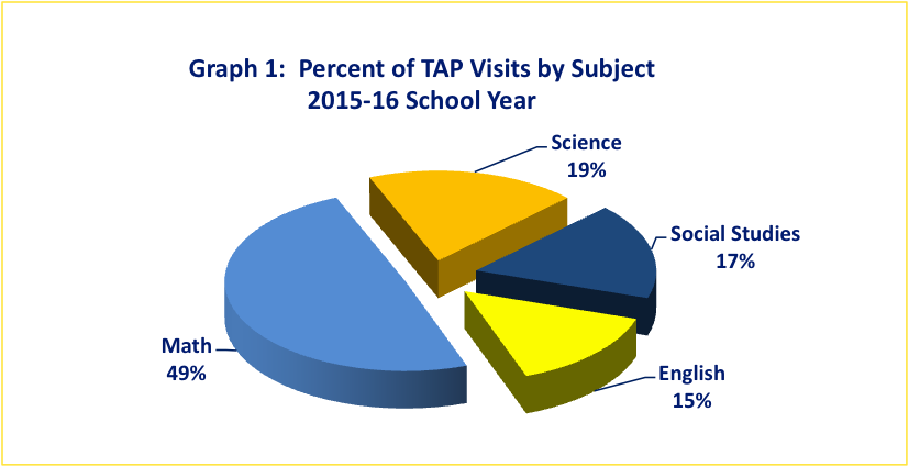 TAP Visits by Subject 2015-16 Width=
