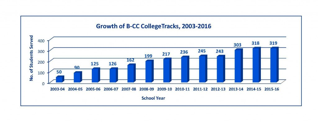 Growth of B-CC CollegeTracks 2004-2016