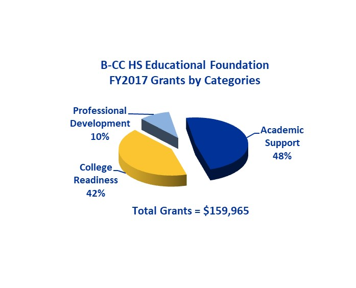 Distribution of Foundation Grants Awarded FY2017