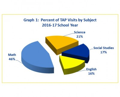 TAP Visits by Subjects 2016-17
