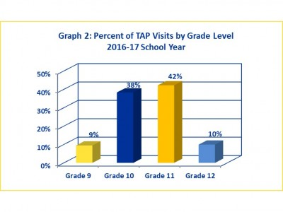 TAP Visits by Grade 2016-17