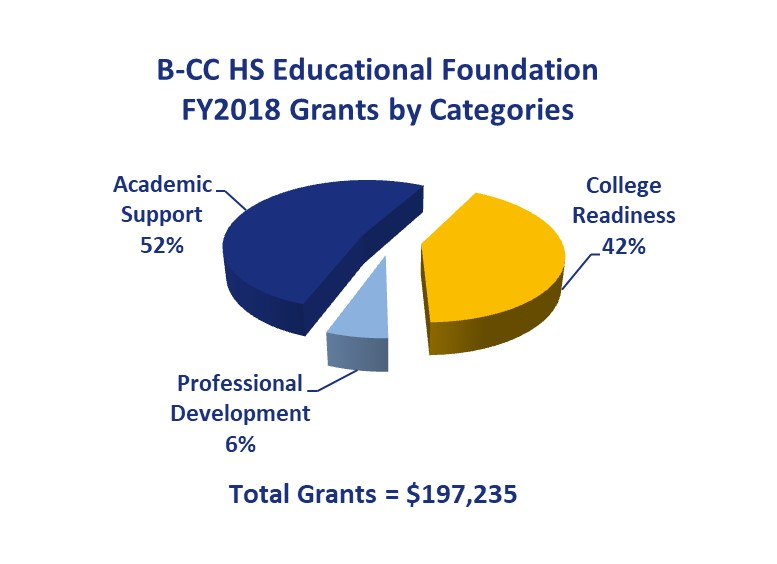 Distribution of Foundation Grants Awarded FY2018